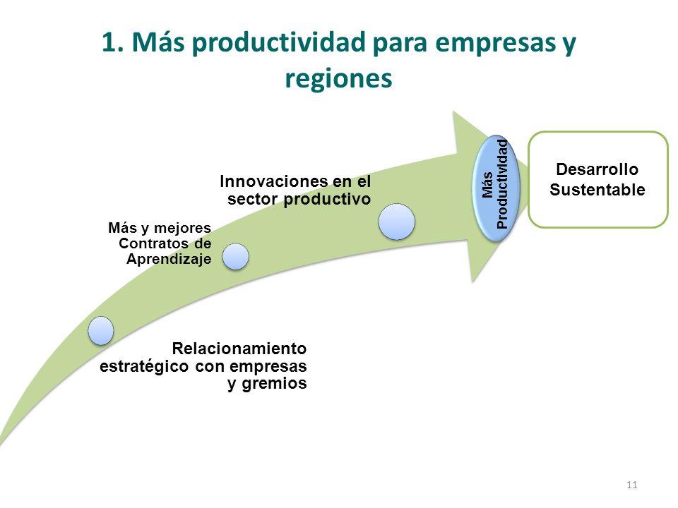 1. Más productividad para empresas y regiones Relacionamiento estratégico con empresas y gremios Más y mejores Contratos de Aprendizaje Innovaciones e
