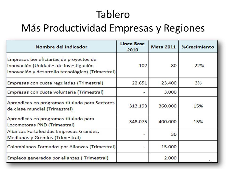 Tablero Más Productividad Empresas y Regiones 12