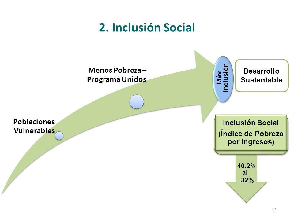 2. Inclusión Social Desarrollo Sustentable Poblaciones Vulnerables Menos Pobreza – Programa Unidos Más Inclusión 40.2% 32% al Inclusión Social (Índice