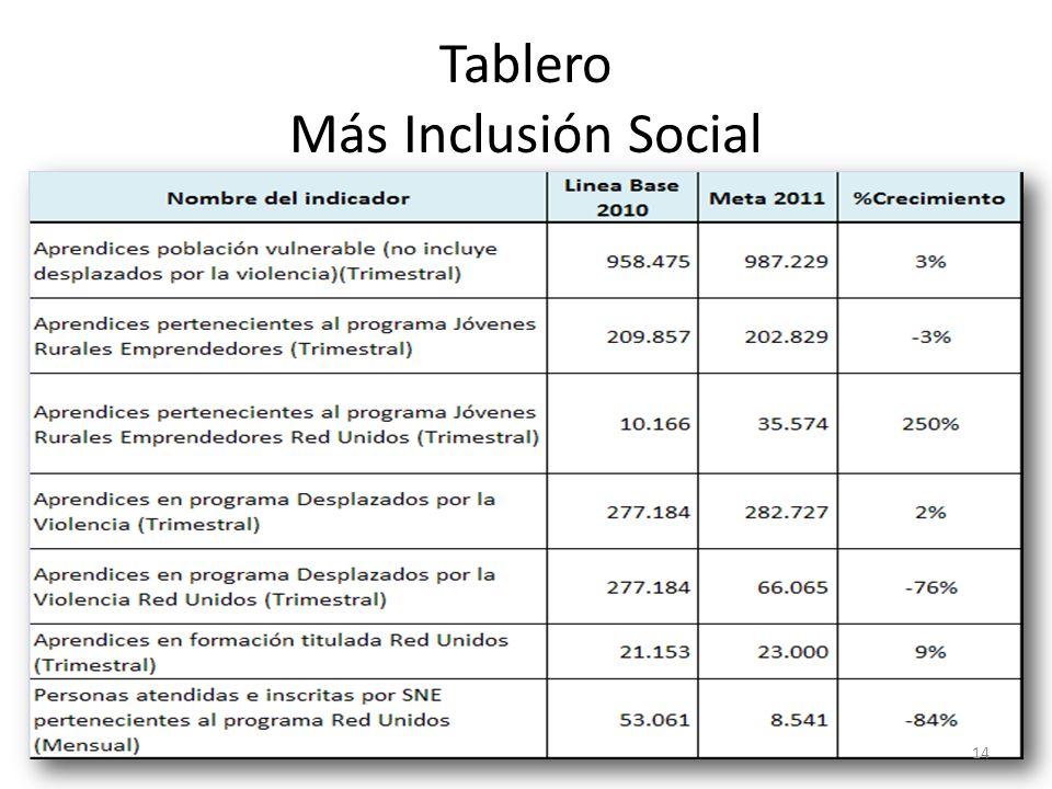 Tablero Más Inclusión Social 14