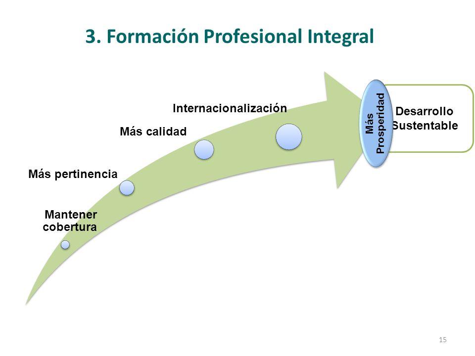 3. Formación Profesional Integral Desarrollo Sustentable Mantener cobertura Más pertinencia Más calidad Internacionalización Más Prosperidad 15