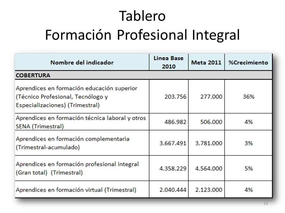 Tablero Formación Profesional Integral 16