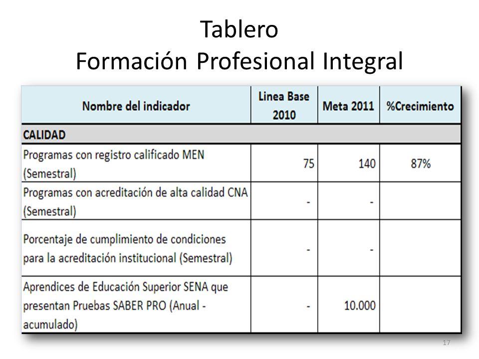 Tablero Formación Profesional Integral 17