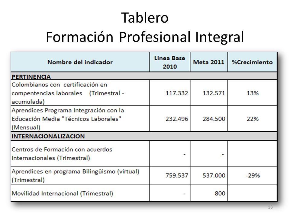 Tablero Formación Profesional Integral 18