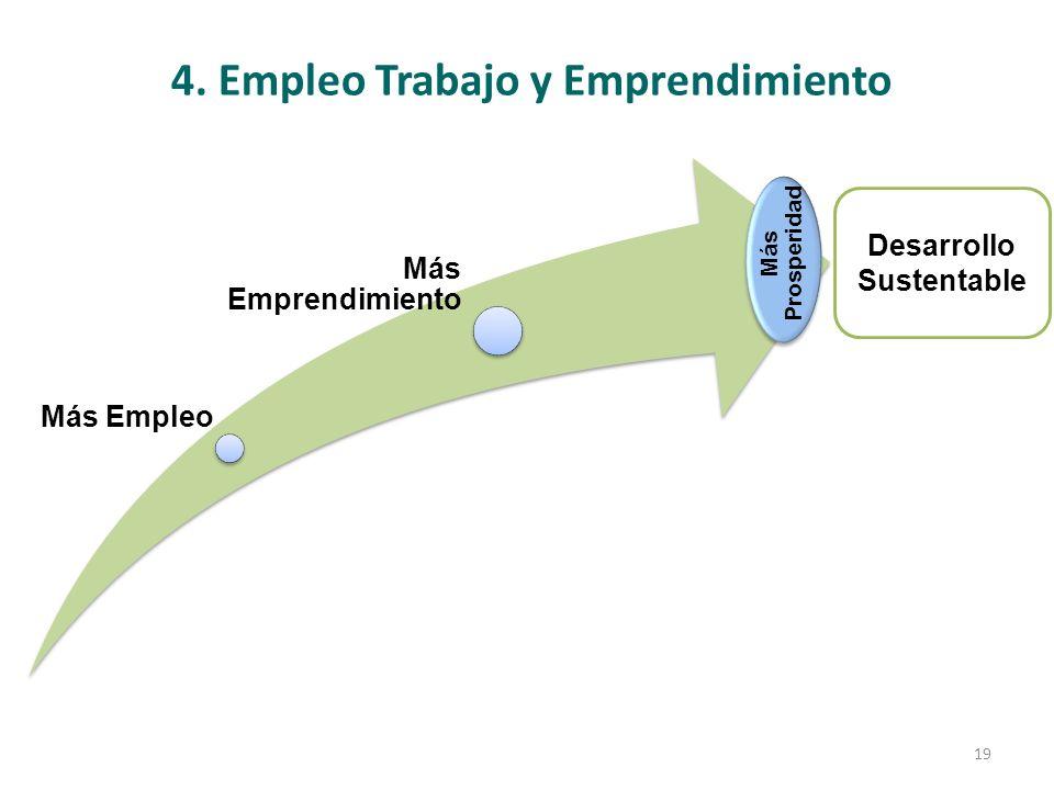 4. Empleo Trabajo y Emprendimiento Desarrollo Sustentable Más Empleo Más Emprendimiento Más Prosperidad 19