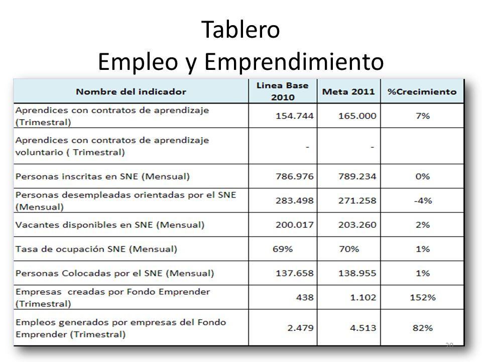 Tablero Empleo y Emprendimiento 20