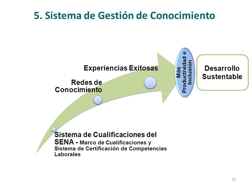 5. Sistema de Gestión de Conocimiento Sistema de Cualificaciones del SENA - Marco de Cualificaciones y Sistema de Certificación de Competencias Labora