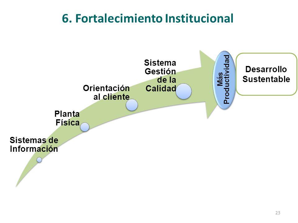 6. Fortalecimiento Institucional Sistemas de Información Planta Física Orientación al cliente Sistema Gestión de la Calidad Más Productividad Desarrol