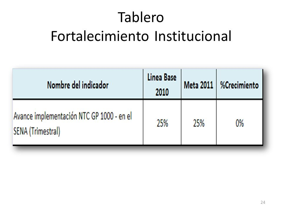 Tablero Fortalecimiento Institucional 24