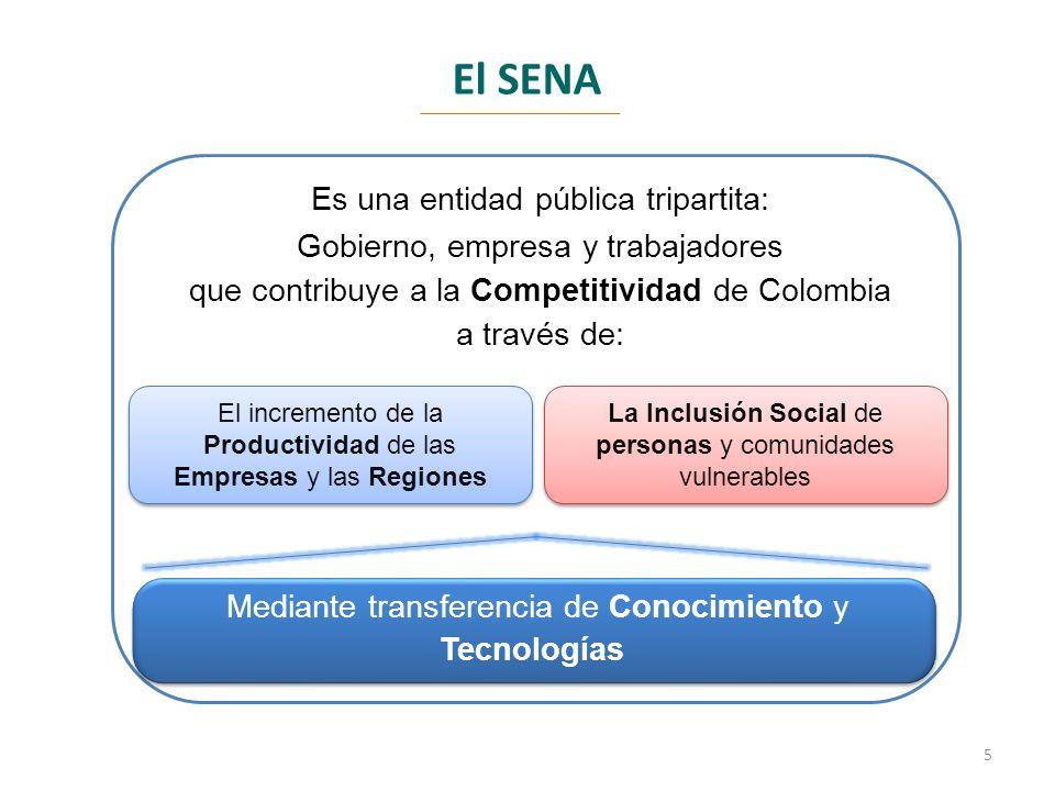 El SENA Es una entidad pública tripartita: Gobierno, empresa y trabajadores que contribuye a la Competitividad de Colombia a través de: El incremento de la Productividad de las Empresas y las Regiones La Inclusión Social de personas y comunidades vulnerables Mediante transferencia de Conocimiento y Tecnologías 5