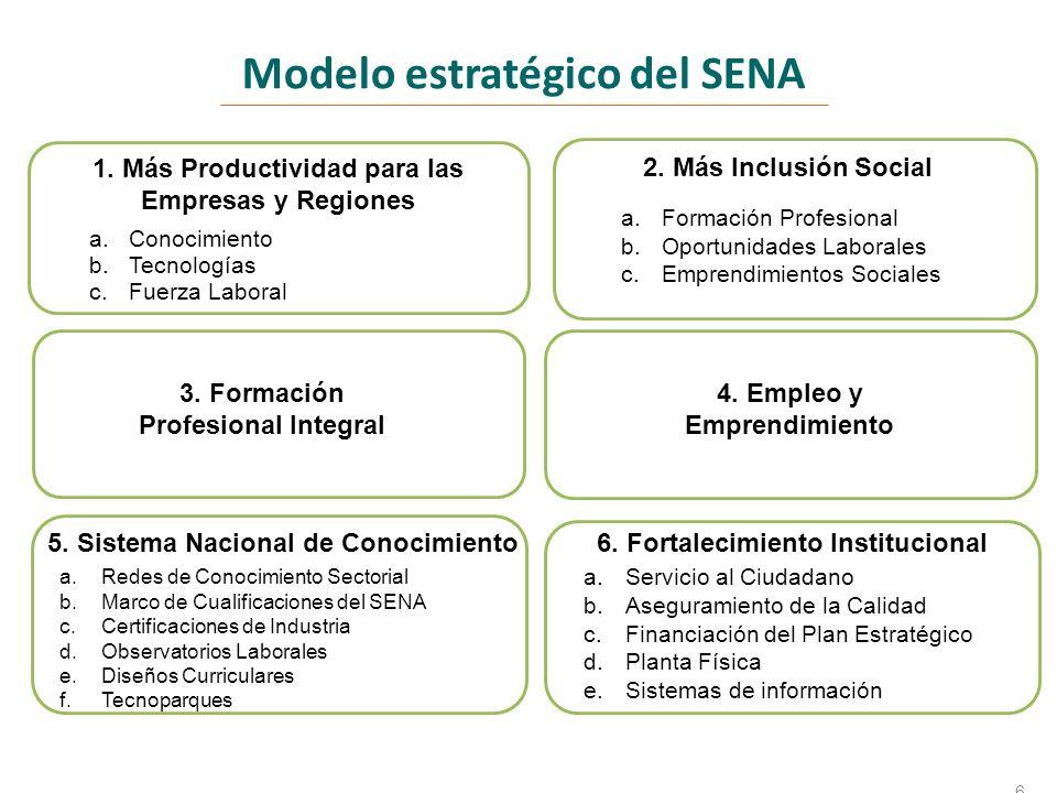 Modelo estratégico del SENA 6 1. Más Productividad para las Empresas y Regiones a.Conocimiento b.Tecnologías c.Fuerza Laboral 2. Más Inclusión Social