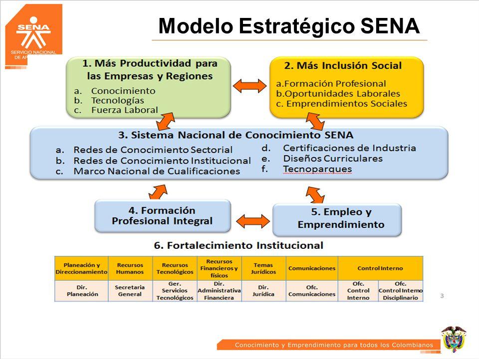 Modelo Estratégico SENA 7