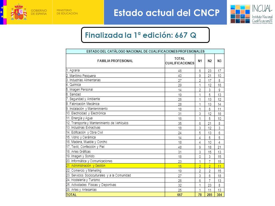 Estado actual del CNCP Finalizada la 1ª edición: 667 Q ESTADO DEL CATÁLOGO NACIONAL DE CUALIFICACIONES PROFESIONALES FAMILIA PROFESIONAL TOTAL CUALIFICACIONES N1N2N3 1.