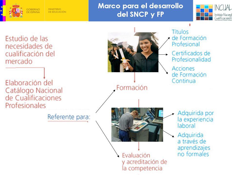 1. SISTEMA NACIONAL DE CUALIFICACIONES Y FP Marco para el desarrollo del SNCP y FP