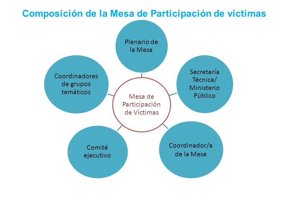 Composición de la Mesa de Participación de víctimas Mesa de Participación de Víctimas Plenario de la Mesa Secretaría Técnica/ Ministerio Público Coord