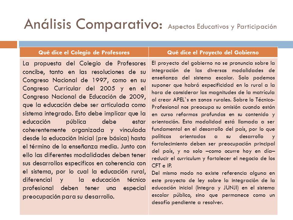 Análisis Comparativo: Aspectos Educativos y Participación Qué dice el Colegio de ProfesoresQué dice el Proyecto del Gobierno La propuesta del Colegio