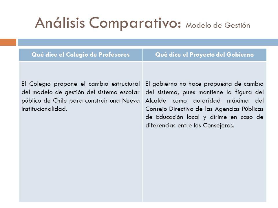 Análisis Comparativo: Modelo de Gestión Qué dice el Colegio de ProfesoresQué dice el Proyecto del Gobierno El Colegio propone el cambio estructural de