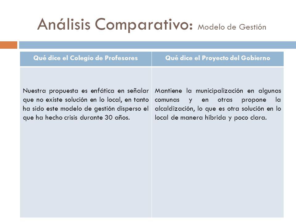 Análisis Comparativo: Modelo de Gestión Qué dice el Colegio de ProfesoresQué dice el Proyecto del Gobierno Nuestra propuesta es enfática en señalar qu