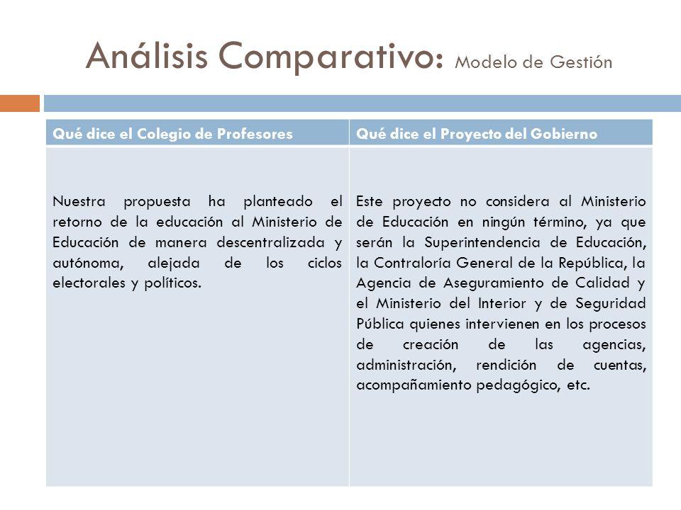 Análisis Comparativo: Modelo de Gestión Qué dice el Colegio de ProfesoresQué dice el Proyecto del Gobierno Nuestra propuesta ha planteado el retorno d