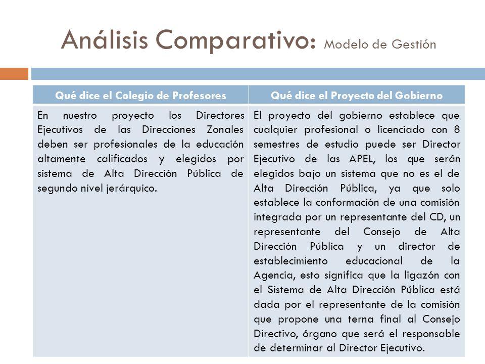 Análisis Comparativo: Modelo de Gestión Qué dice el Colegio de ProfesoresQué dice el Proyecto del Gobierno En nuestro proyecto los Directores Ejecutiv