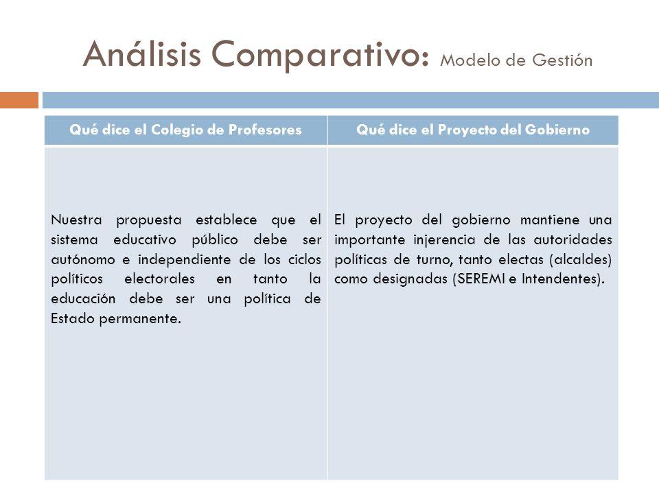 Análisis Comparativo: Modelo de Gestión Qué dice el Colegio de ProfesoresQué dice el Proyecto del Gobierno Nuestra propuesta establece que el sistema