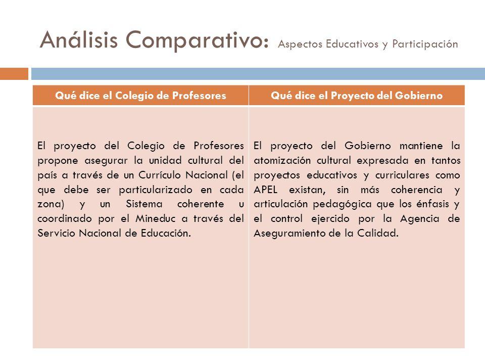 Análisis Comparativo: Aspectos Educativos y Participación Qué dice el Colegio de ProfesoresQué dice el Proyecto del Gobierno El proyecto del Colegio d