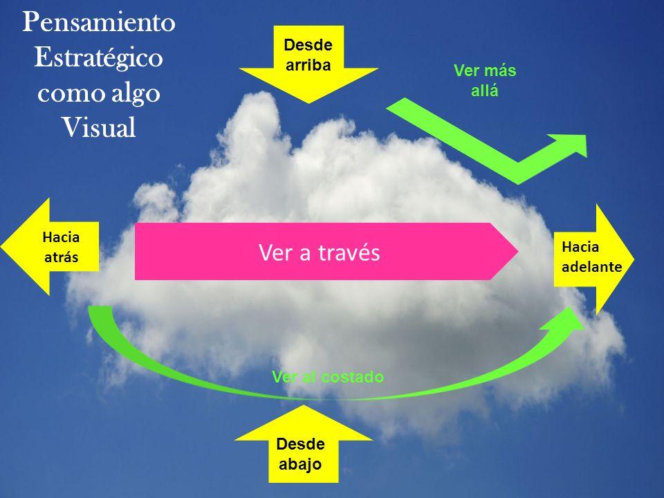 Hacia adelante Hacia atrás Desde arriba Desde abajo Ver al costado Ver más allá Ver a través Pensamiento Estratégico como algo Visual