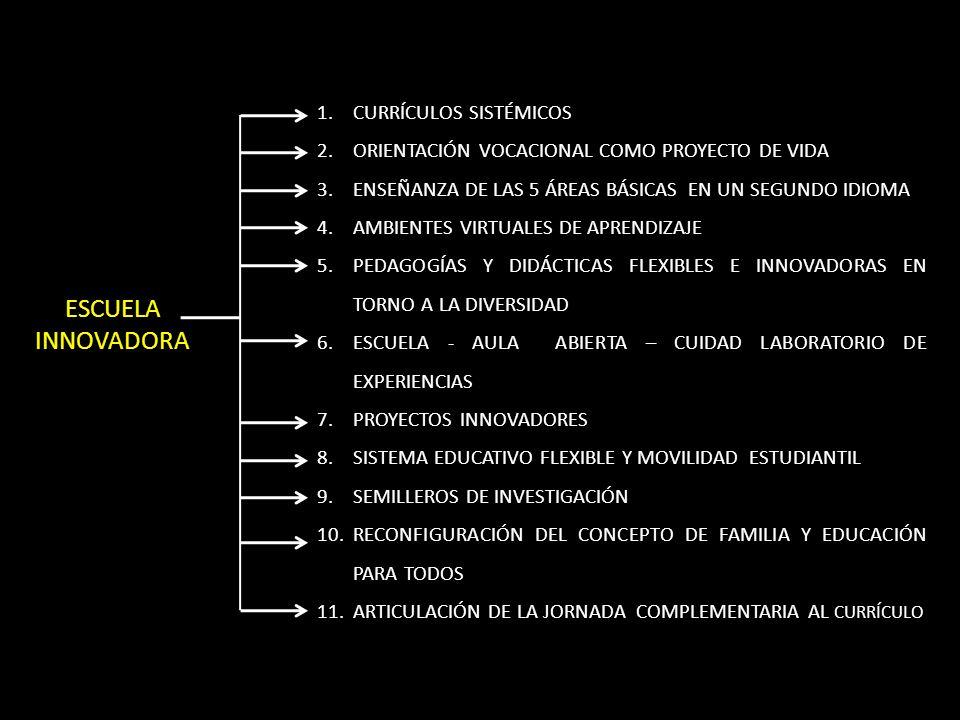 1.CURRÍCULOS SISTÉMICOS 2.ORIENTACIÓN VOCACIONAL COMO PROYECTO DE VIDA 3.ENSEÑANZA DE LAS 5 ÁREAS BÁSICAS EN UN SEGUNDO IDIOMA 4.AMBIENTES VIRTUALES DE APRENDIZAJE 5.PEDAGOGÍAS Y DIDÁCTICAS FLEXIBLES E INNOVADORAS EN TORNO A LA DIVERSIDAD 6.ESCUELA - AULA ABIERTA – CUIDAD LABORATORIO DE EXPERIENCIAS 7.PROYECTOS INNOVADORES 8.SISTEMA EDUCATIVO FLEXIBLE Y MOVILIDAD ESTUDIANTIL 9.SEMILLEROS DE INVESTIGACIÓN 10.RECONFIGURACIÓN DEL CONCEPTO DE FAMILIA Y EDUCACIÓN PARA TODOS 11.ARTICULACIÓN DE LA JORNADA COMPLEMENTARIA AL CURRÍCULO ESCUELA INNOVADORA