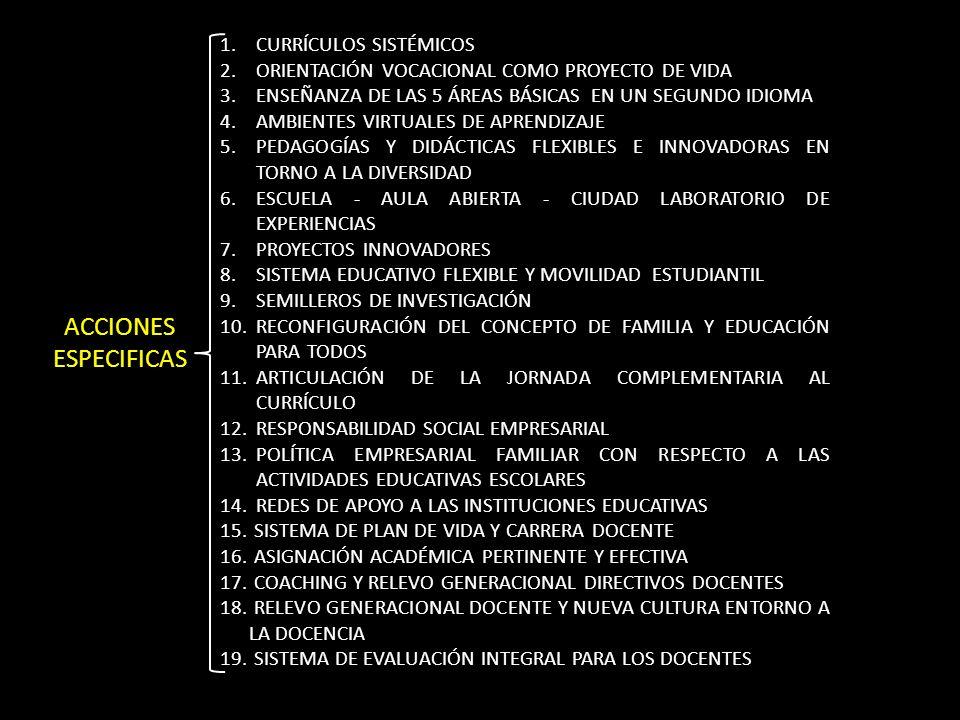 1.CURRÍCULOS SISTÉMICOS 2.ORIENTACIÓN VOCACIONAL COMO PROYECTO DE VIDA 3.ENSEÑANZA DE LAS 5 ÁREAS BÁSICAS EN UN SEGUNDO IDIOMA 4.AMBIENTES VIRTUALES DE APRENDIZAJE 5.PEDAGOGÍAS Y DIDÁCTICAS FLEXIBLES E INNOVADORAS EN TORNO A LA DIVERSIDAD 6.ESCUELA - AULA ABIERTA - CIUDAD LABORATORIO DE EXPERIENCIAS 7.PROYECTOS INNOVADORES 8.SISTEMA EDUCATIVO FLEXIBLE Y MOVILIDAD ESTUDIANTIL 9.SEMILLEROS DE INVESTIGACIÓN 10.RECONFIGURACIÓN DEL CONCEPTO DE FAMILIA Y EDUCACIÓN PARA TODOS 11.ARTICULACIÓN DE LA JORNADA COMPLEMENTARIA AL CURRÍCULO 12.RESPONSABILIDAD SOCIAL EMPRESARIAL 13.POLÍTICA EMPRESARIAL FAMILIAR CON RESPECTO A LAS ACTIVIDADES EDUCATIVAS ESCOLARES 14.REDES DE APOYO A LAS INSTITUCIONES EDUCATIVAS 15.