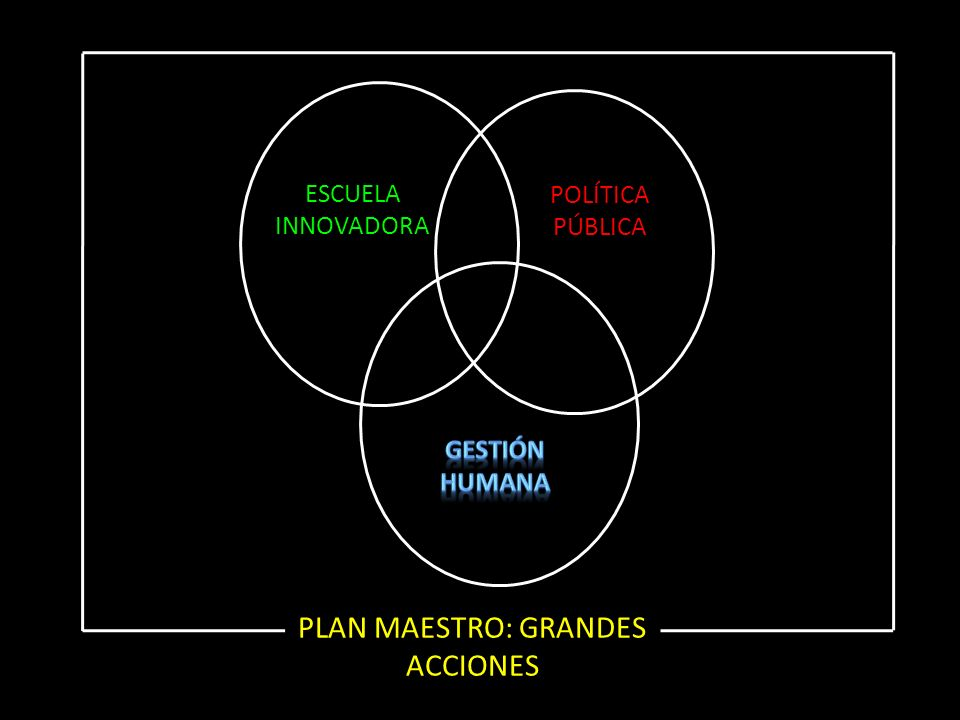 ESCUELA INNOVADORA POLÍTICA PÚBLICA PLAN MAESTRO: GRANDES ACCIONES