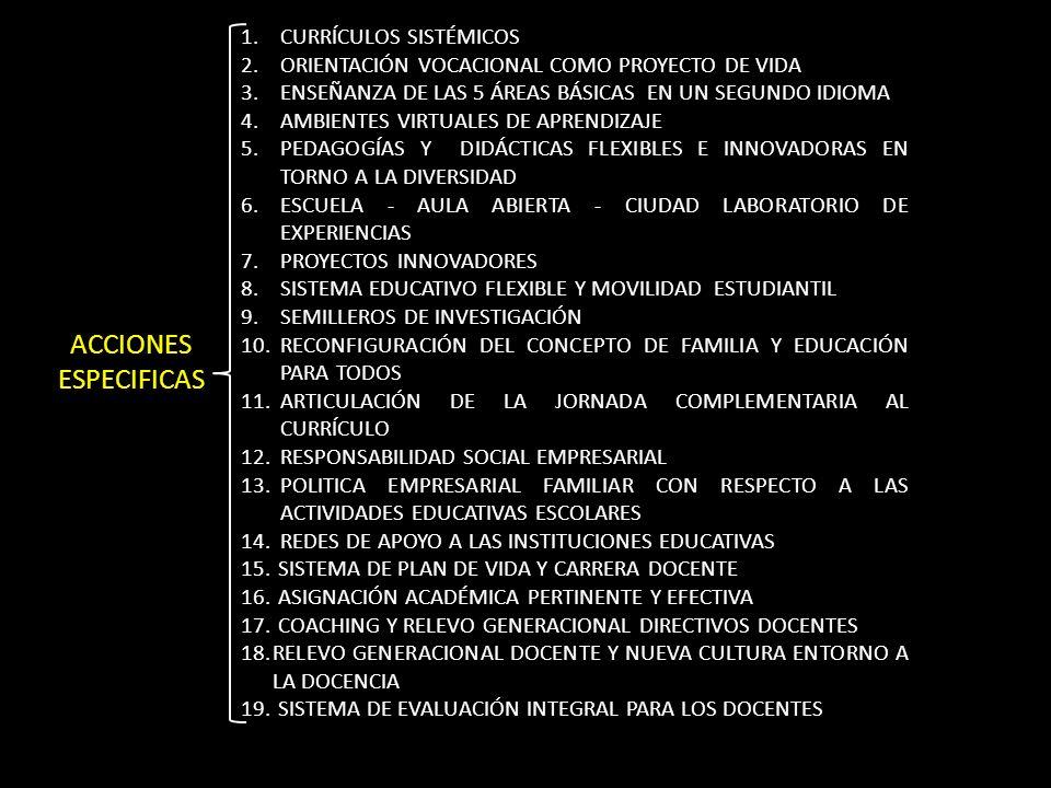 1.CURRÍCULOS SISTÉMICOS 2.ORIENTACIÓN VOCACIONAL COMO PROYECTO DE VIDA 3.ENSEÑANZA DE LAS 5 ÁREAS BÁSICAS EN UN SEGUNDO IDIOMA 4.AMBIENTES VIRTUALES DE APRENDIZAJE 5.PEDAGOGÍAS Y DIDÁCTICAS FLEXIBLES E INNOVADORAS EN TORNO A LA DIVERSIDAD 6.ESCUELA - AULA ABIERTA - CIUDAD LABORATORIO DE EXPERIENCIAS 7.PROYECTOS INNOVADORES 8.SISTEMA EDUCATIVO FLEXIBLE Y MOVILIDAD ESTUDIANTIL 9.SEMILLEROS DE INVESTIGACIÓN 10.RECONFIGURACIÓN DEL CONCEPTO DE FAMILIA Y EDUCACIÓN PARA TODOS 11.ARTICULACIÓN DE LA JORNADA COMPLEMENTARIA AL CURRÍCULO 12.RESPONSABILIDAD SOCIAL EMPRESARIAL 13.POLITICA EMPRESARIAL FAMILIAR CON RESPECTO A LAS ACTIVIDADES EDUCATIVAS ESCOLARES 14.REDES DE APOYO A LAS INSTITUCIONES EDUCATIVAS 15.