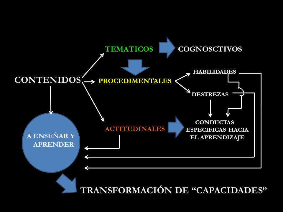 CONTENIDOS A ENSEÑAR Y APRENDER TEMATICOSCOGNOSCTIVOS PROCEDIMENTALES ACTITUDINALES CONDUCTAS ESPECIFICAS HACIA EL APRENDIZAJE HABILIDADES DESTREZAS TRANSFORMACIÓN DE CAPACIDADES