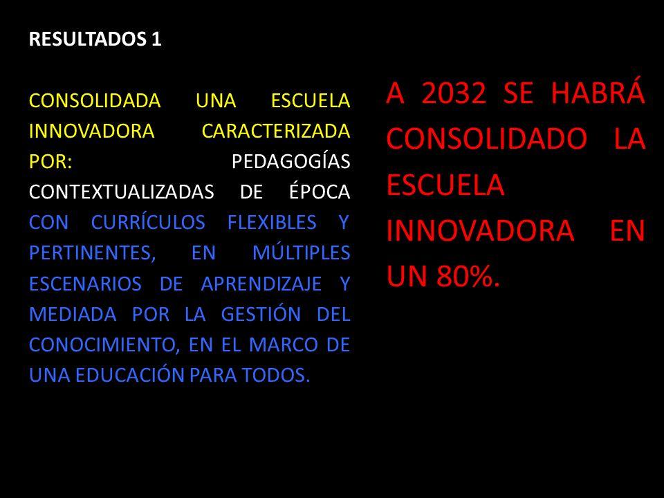 1.SISTEMA DE PLAN DE VIDA Y CARRERA DOCENTE 2.ASIGNACIÓN ACADÉMICA PERTINENTE Y EFECTIVA 3.COACHING Y RELEVO GENERACIONAL DIRECTIVOS DOCENTES 4.RELEVO GENERACIONAL DOCENTE Y NUEVA CULTURA ENTORNO A LA DOCENCIA 5.SISTEMA DE EVALUACIÓN INTEGRAL PARA LOS DOCENTE S GESTIÓN HUMANA