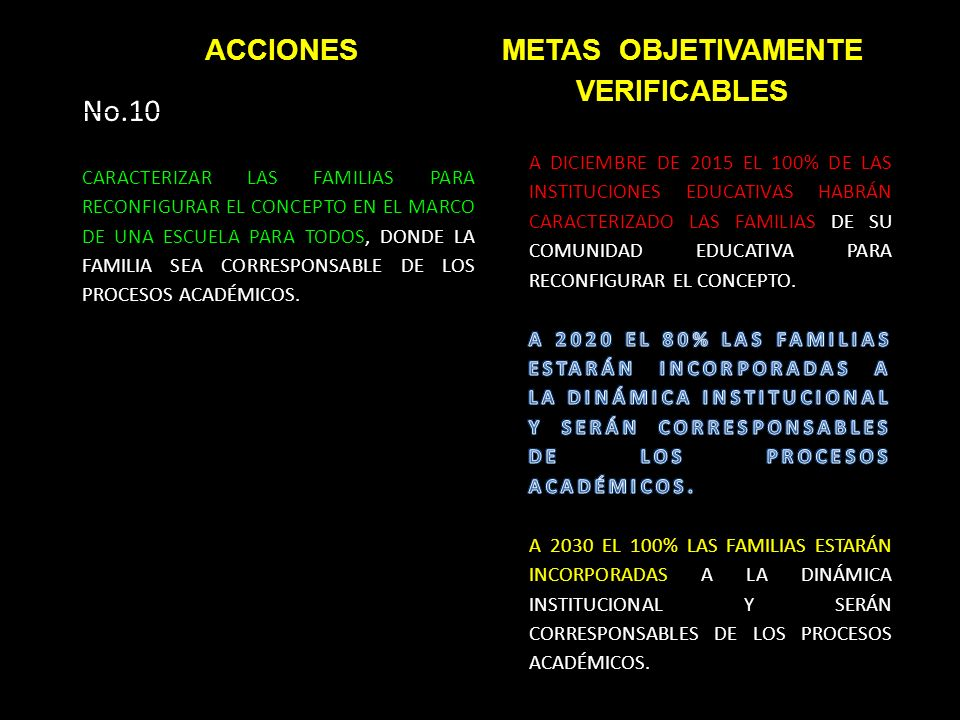 No.10 CARACTERIZAR LAS FAMILIAS PARA RECONFIGURAR EL CONCEPTO EN EL MARCO DE UNA ESCUELA PARA TODOS, DONDE LA FAMILIA SEA CORRESPONSABLE DE LOS PROCESOS ACADÉMICOS.