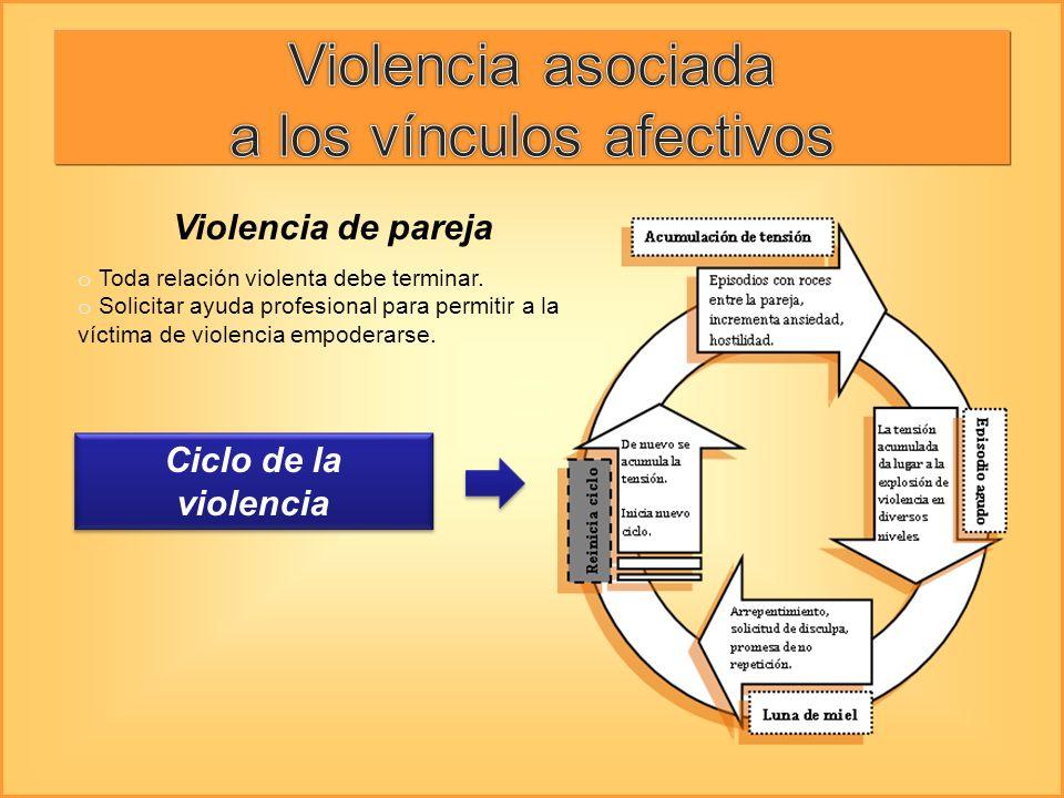 Violencia de pareja o Toda relación violenta debe terminar. o Solicitar ayuda profesional para permitir a la víctima de violencia empoderarse. Ciclo d