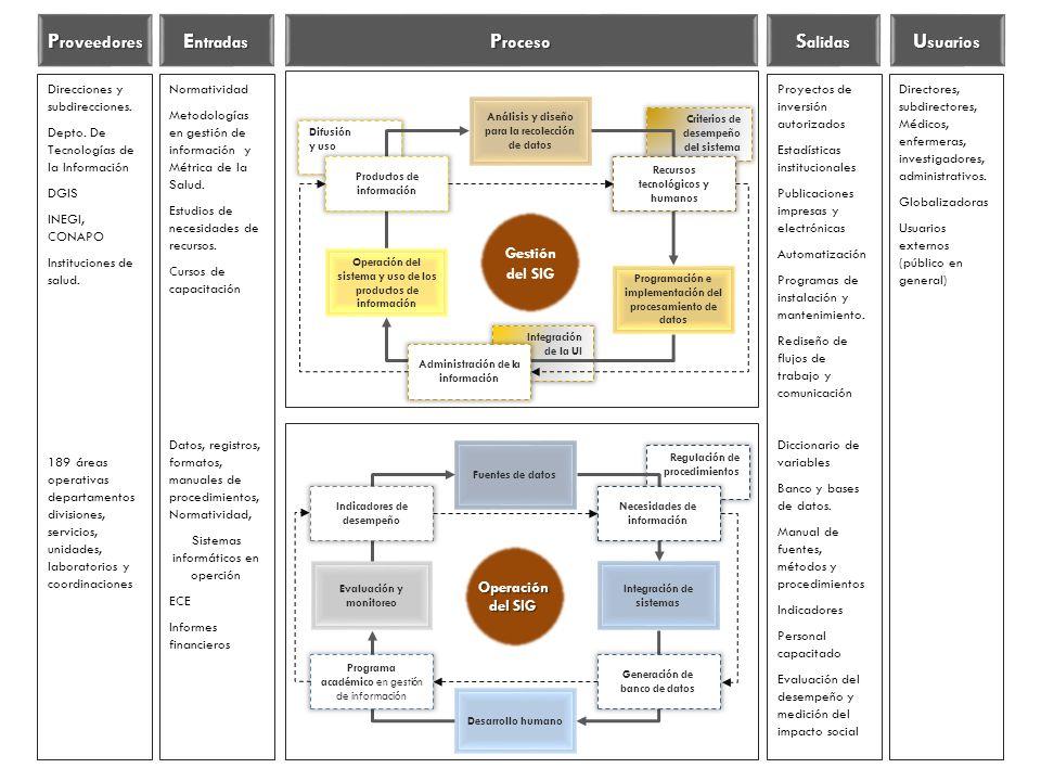Criterios de desempeño del sistema Integración de la UI Difusión y uso Análisis y diseño para la recolección de datos Programación e implementación del procesamiento de datos Operación del sistema y uso de los productos de información Recursos tecnológicos y humanos Administración de la información Productos de información Gestión del SIG Regulación de procedimientos Fuentes de datos Integración de sistemas Evaluación y monitoreo Necesidades de información Desarrollo humano Indicadores de desempeño Generación de banco de datos Programa académico en gestión de información Operación del SIG Normatividad Metodologías en gestión de información y Métrica de la Salud.