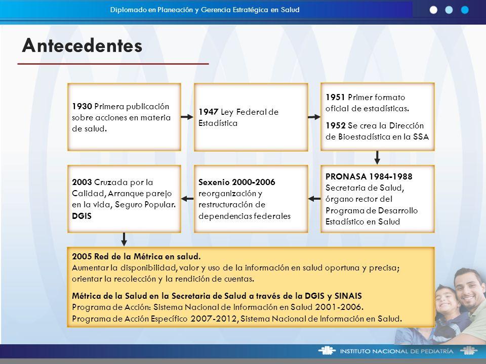 Diplomado en Planeación y Gerencia Estratégica en Salud 1930 Primera publicación sobre acciones en materia de salud.