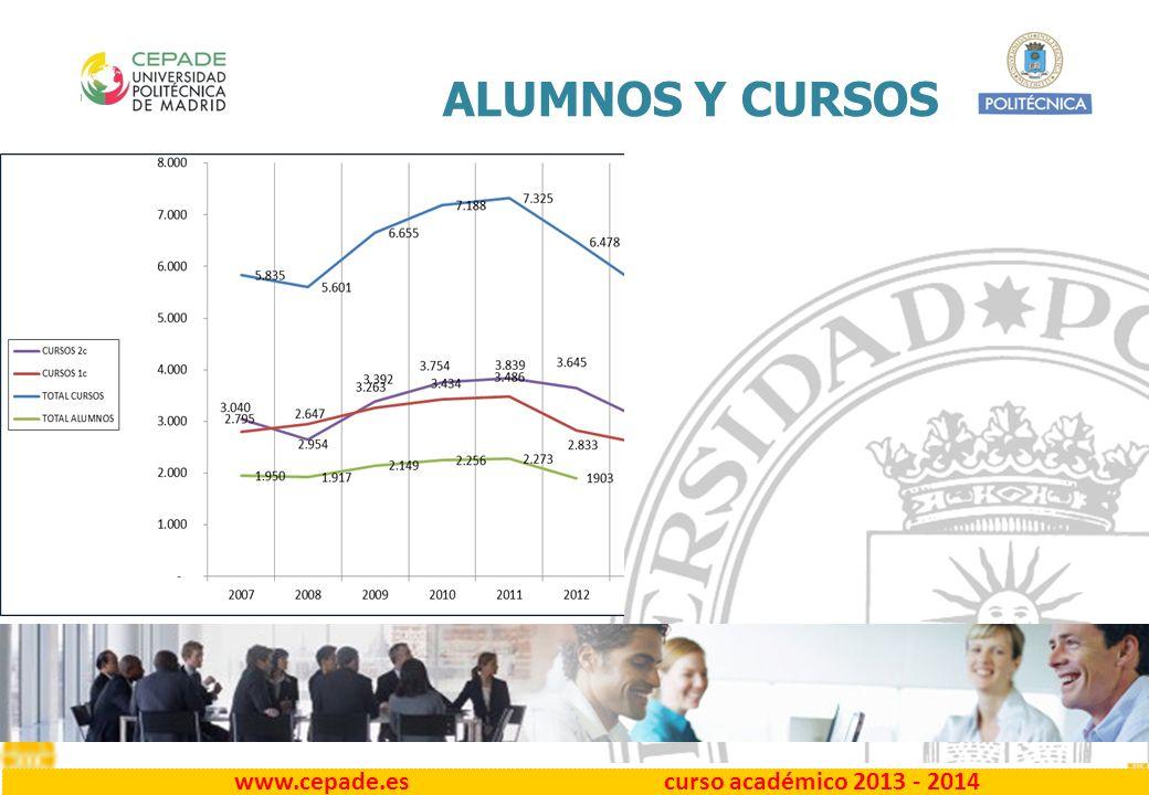www.cepade.es curso académico 2013 - 2014 ALUMNOS Y CURSOS