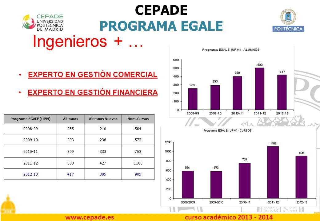 www.cepade.es curso académico 2013 - 2014 CEPADE PROGRAMA EGALE Programa EGALE (UPM)AlumnosAlumnos NuevosNum.