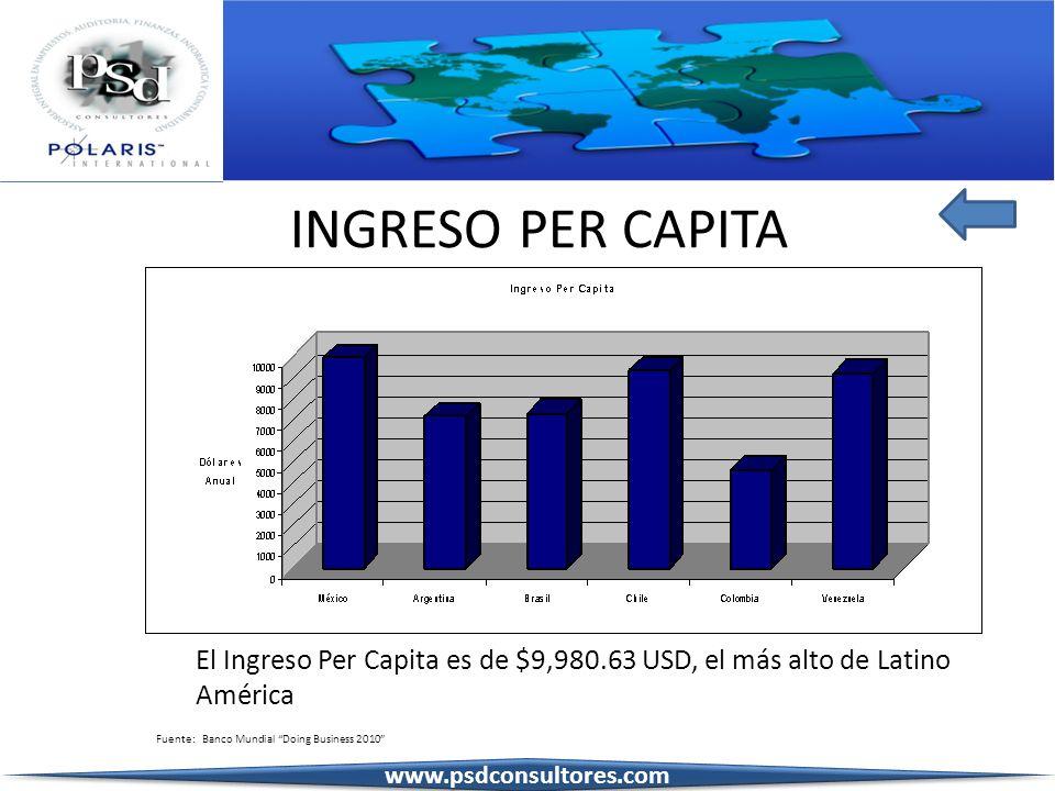 INGRESO PER CAPITA El Ingreso Per Capita es de $9,980.63 USD, el más alto de Latino América Fuente: Banco Mundial Doing Business 2010 www.psdconsultor