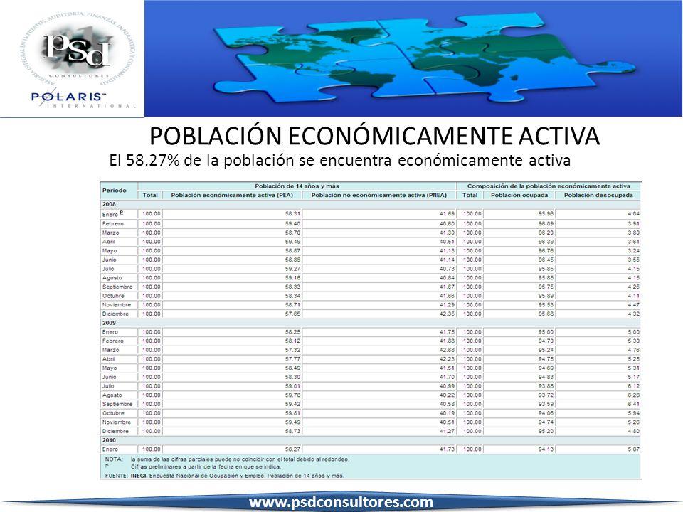 POBLACIÓN ECONÓMICAMENTE ACTIVA El 58.27% de la población se encuentra económicamente activa www.psdconsultores.com