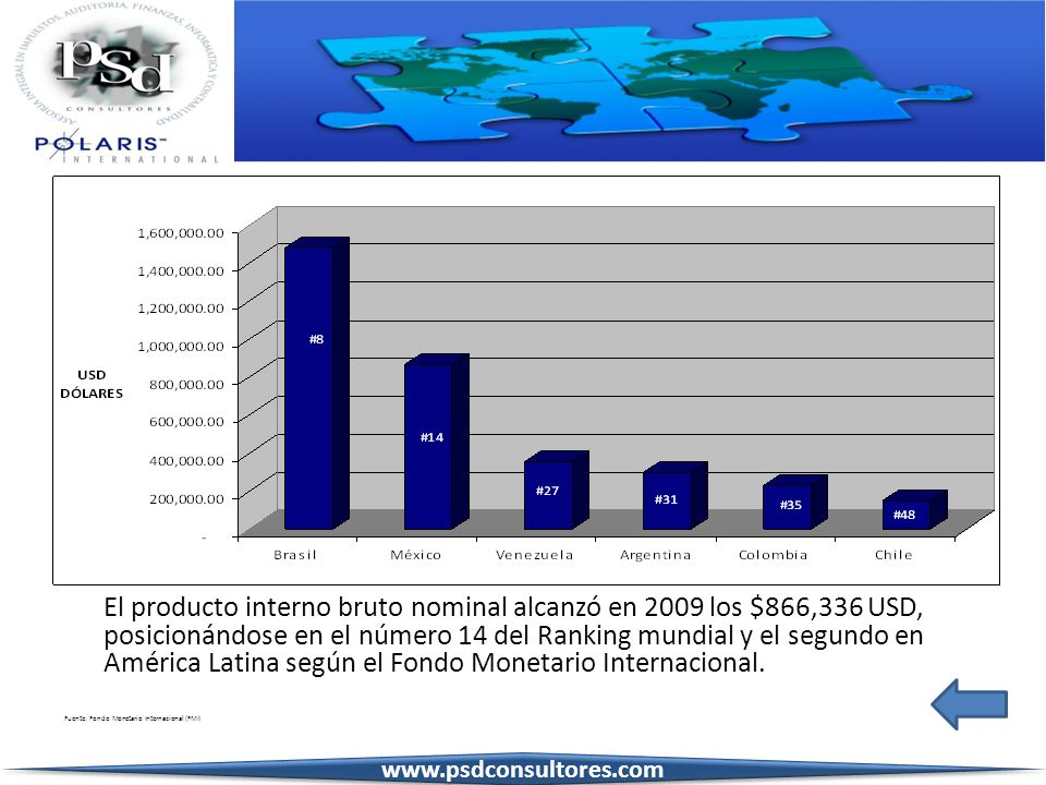 El producto interno bruto nominal alcanzó en 2009 los $866,336 USD, posicionándose en el número 14 del Ranking mundial y el segundo en América Latina