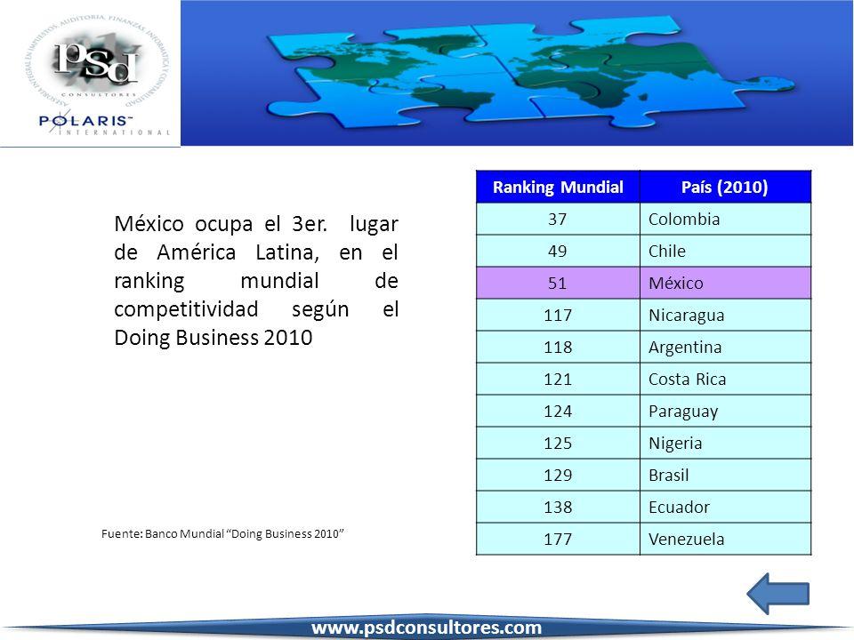 México ocupa el 3er. lugar de América Latina, en el ranking mundial de competitividad según el Doing Business 2010 Fuente: Banco Mundial Doing Busines