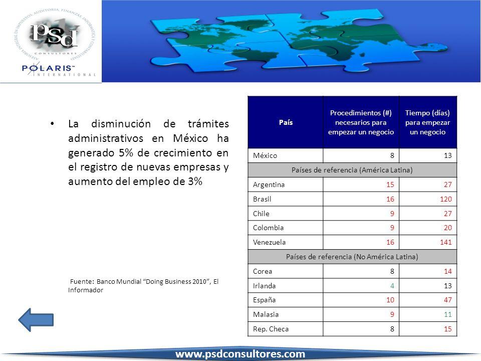 La disminución de trámites administrativos en México ha generado 5% de crecimiento en el registro de nuevas empresas y aumento del empleo de 3% Fuente