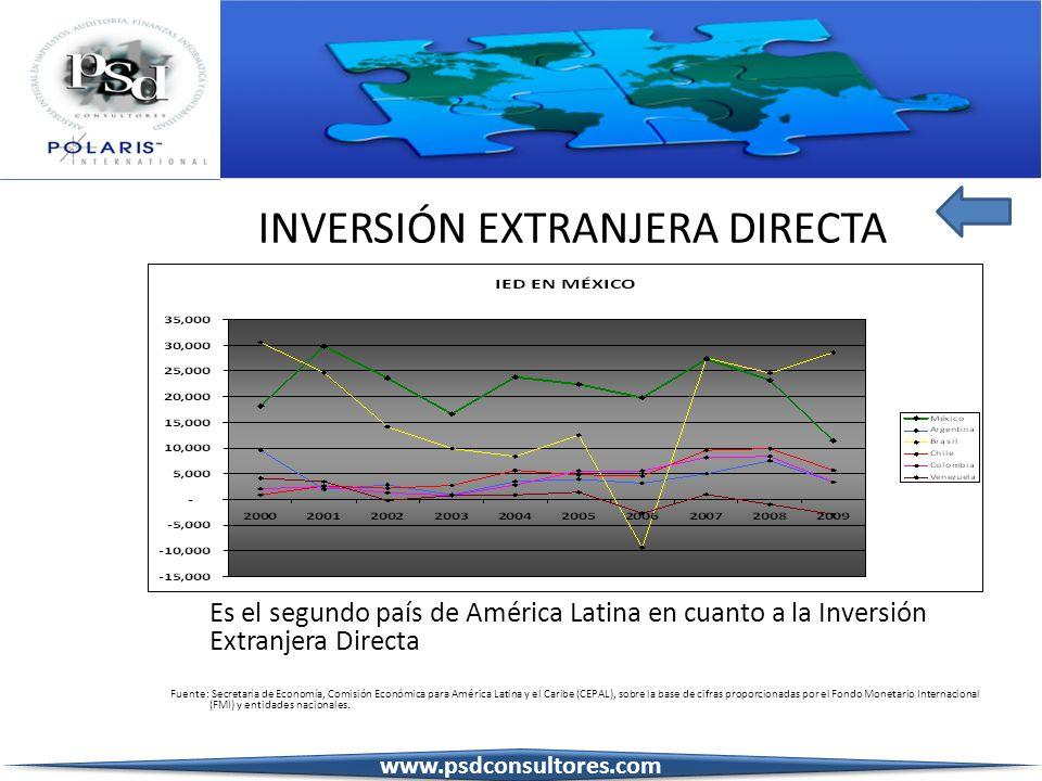 INVERSIÓN EXTRANJERA DIRECTA Es el segundo país de América Latina en cuanto a la Inversión Extranjera Directa Fuente: Secretaría de Economía, Comisión