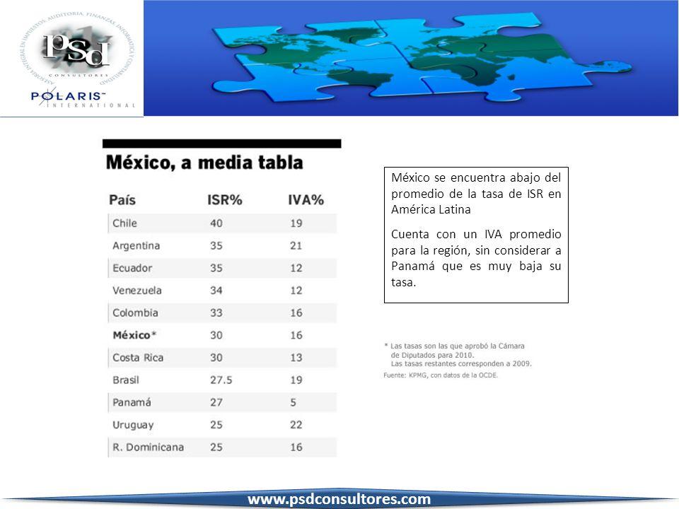 México se encuentra abajo del promedio de la tasa de ISR en América Latina Cuenta con un IVA promedio para la región, sin considerar a Panamá que es m