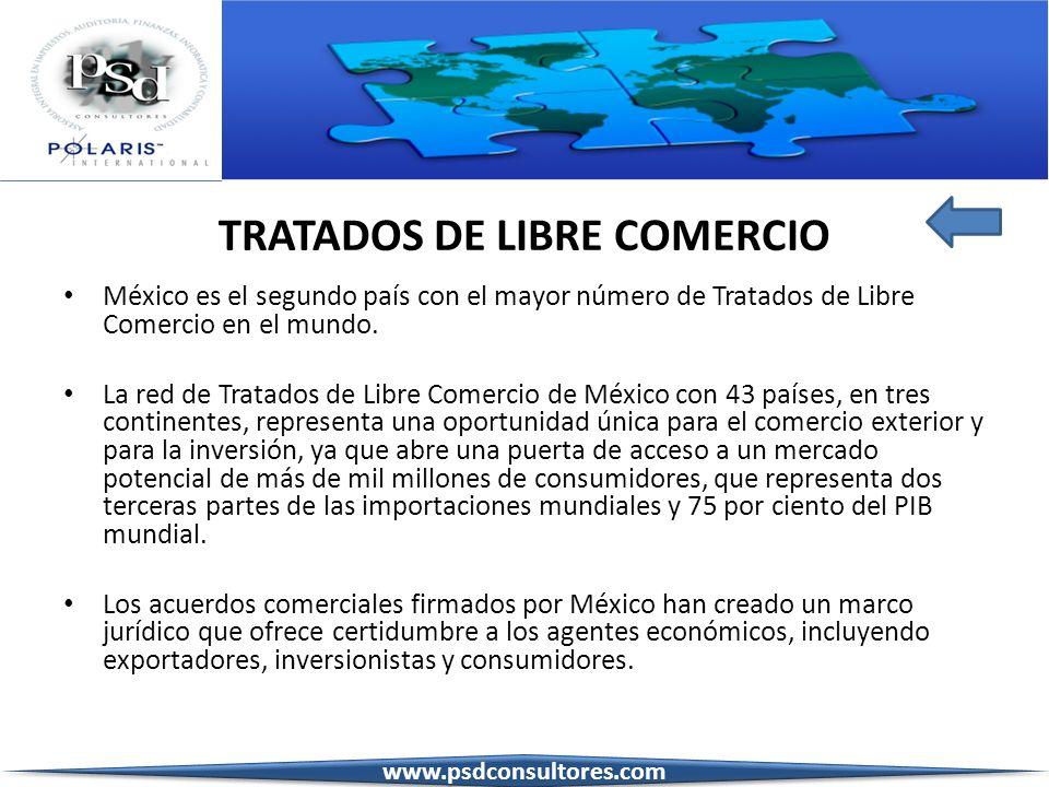 TLCAN ESTADOS UNIDOS CANADÁ G-3 VENEZUELA COLOMBIA MEXICO COSTA RICA MEXICO BOLIVIA MEXICO NICARAGUA MEXICO CHILE Tratados de libre comercio vigentes son: www.psdconsultores.com