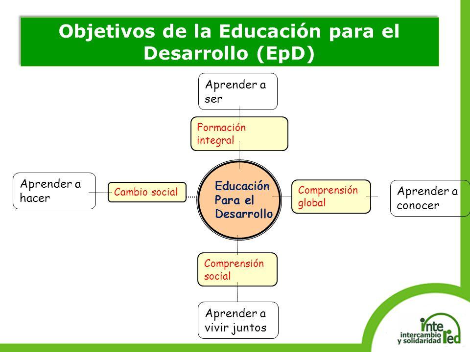Educación Para el Desarrollo Aprender a conocer Aprender a hacer Aprender a vivir juntos Comprensión global Formación integral Comprensión social Cambio social Aprender a ser Objetivos de la Educación para el Desarrollo (EpD)