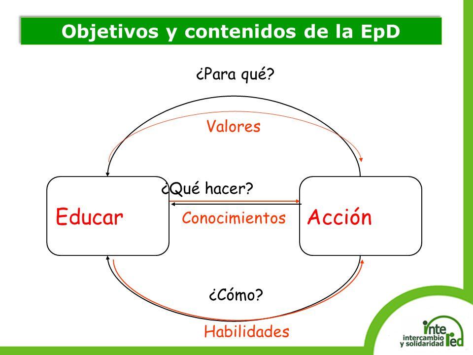 Educar Acción ¿Qué hacer? ¿Para qué? ¿Cómo? Conocimientos Habilidades Valores Objetivos y contenidos de la EpD