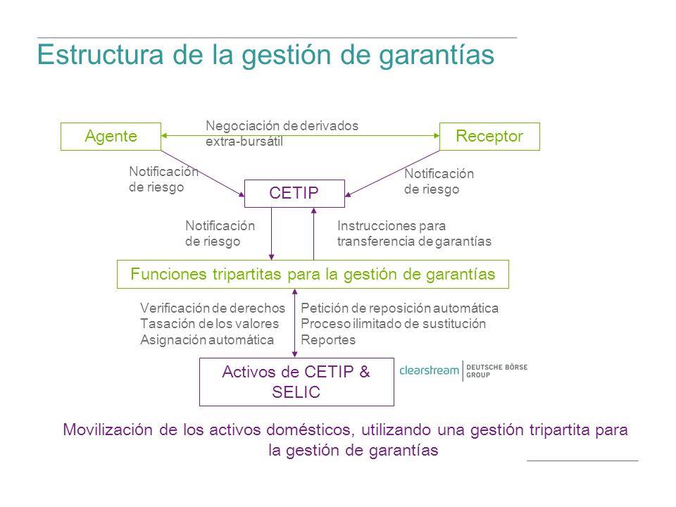 Estructura de la gesti ó n de garant í as Movilizaci ó n de los activos dom é sticos, utilizando una gesti ó n tripartita para la gesti ó n de garant í as CETIP AgenteReceptor Funciones tripartitas para la gesti ó n de garant í as Activos de CETIP & SELIC Negociaci ó n de derivados extra-burs á til Notificaci ó n de riesgo Instrucciones para transferencia de garant í as Verificaci ó n de derechos Tasaci ó n de los valores Asignaci ó n autom á tica Petici ó n de reposici ó n autom á tica Proceso ilimitado de sustituci ó n Reportes